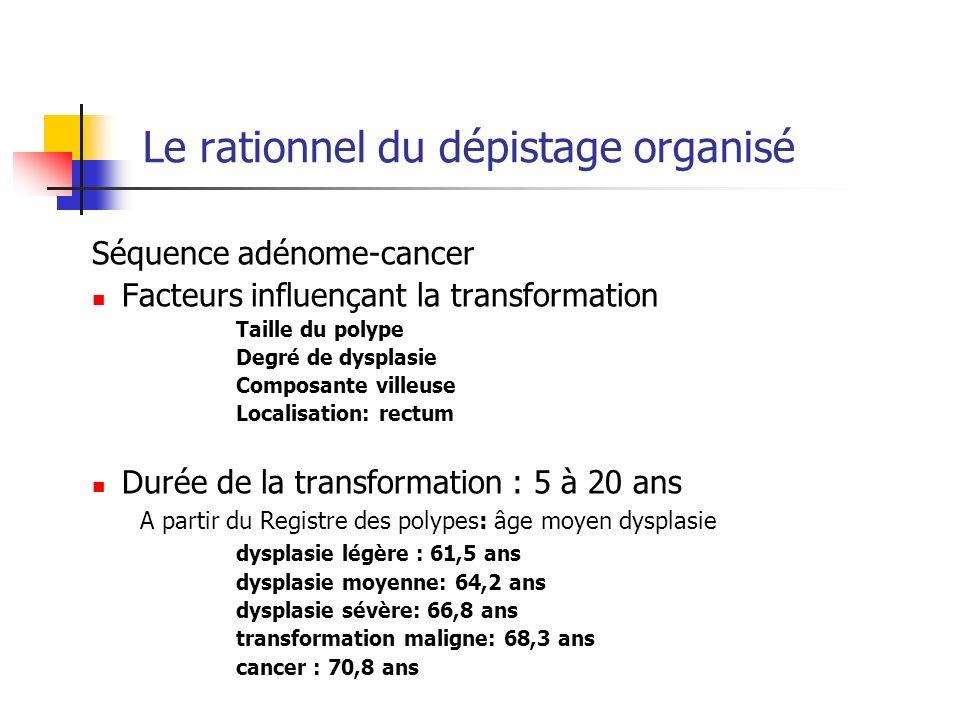 Le rationnel du dépistage organisé Séquence adénome-cancer Facteurs influençant la transformation Taille du polype Degré de dysplasie Composante ville