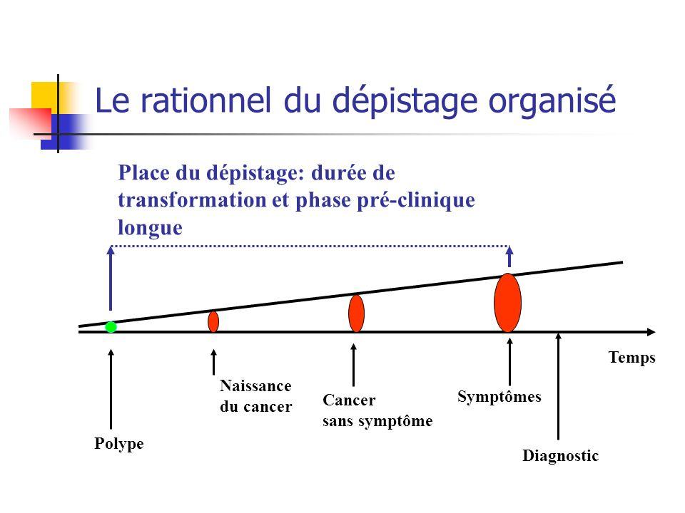 Le rationnel du dépistage organisé Naissance du cancer Place du dépistage: durée de transformation et phase pré-clinique longue Symptômes Diagnostic T