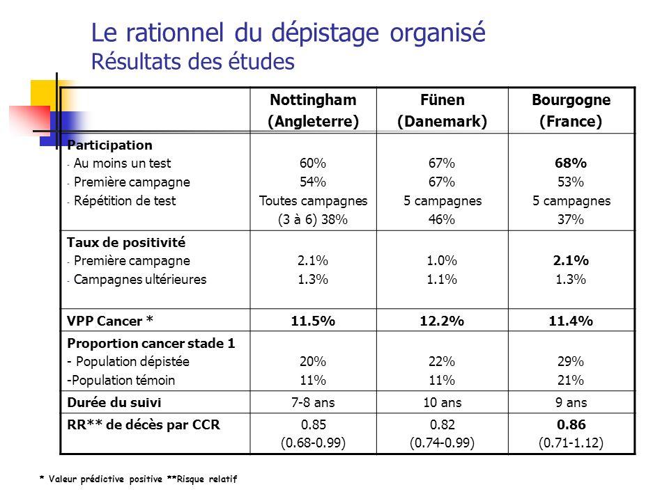 Le rationnel du dépistage organisé Résultats des études Nottingham (Angleterre) Fünen (Danemark) Bourgogne (France) Participation - Au moins un test -