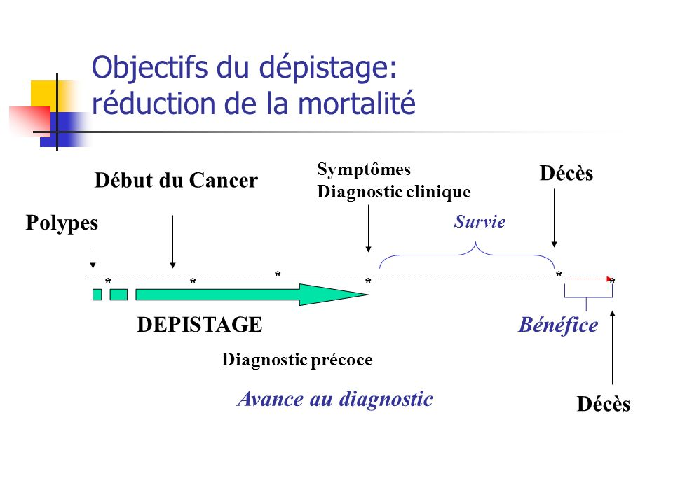 * ** * ** DEPISTAGE Début du Cancer Décès Diagnostic précoce Avance au diagnostic Bénéfice Survie Décès Symptômes Diagnostic clinique Objectifs du dép