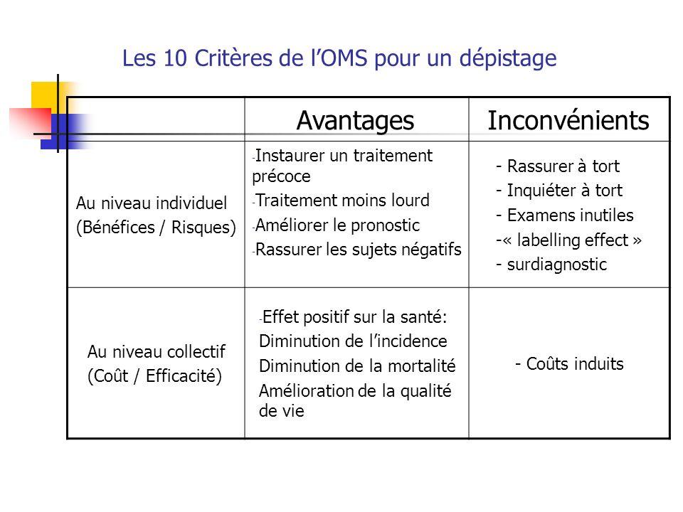AvantagesInconvénients Au niveau individuel (Bénéfices / Risques) - Instaurer un traitement précoce - Traitement moins lourd - Améliorer le pronostic