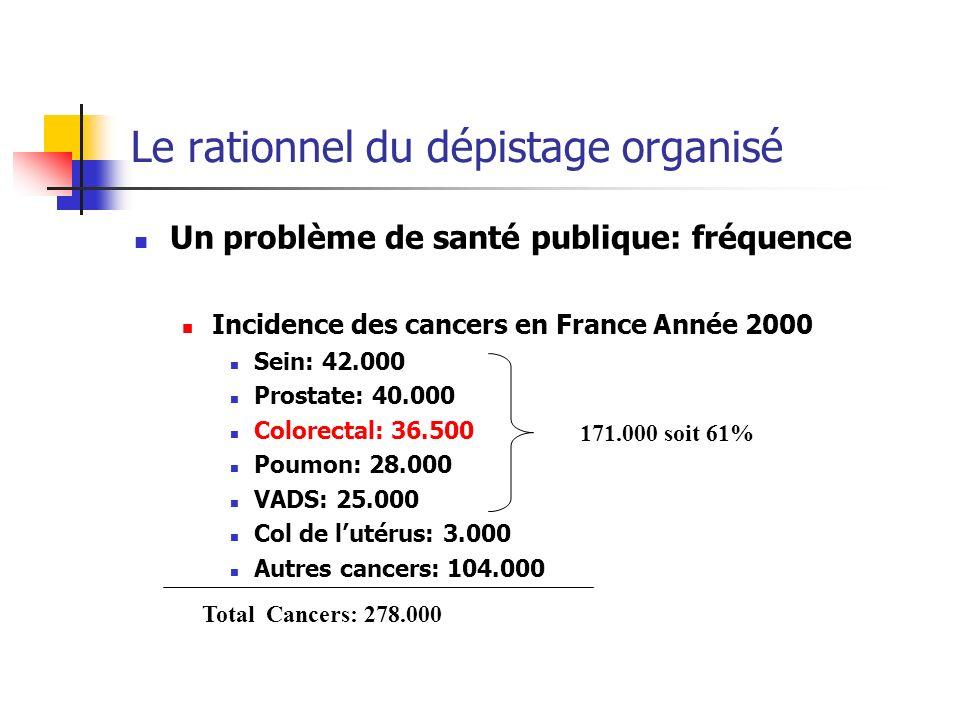 Le rationnel du dépistage organisé Un problème de santé publique: fréquence Incidence des cancers en France Année 2000 Sein: 42.000 Prostate: 40.000 C