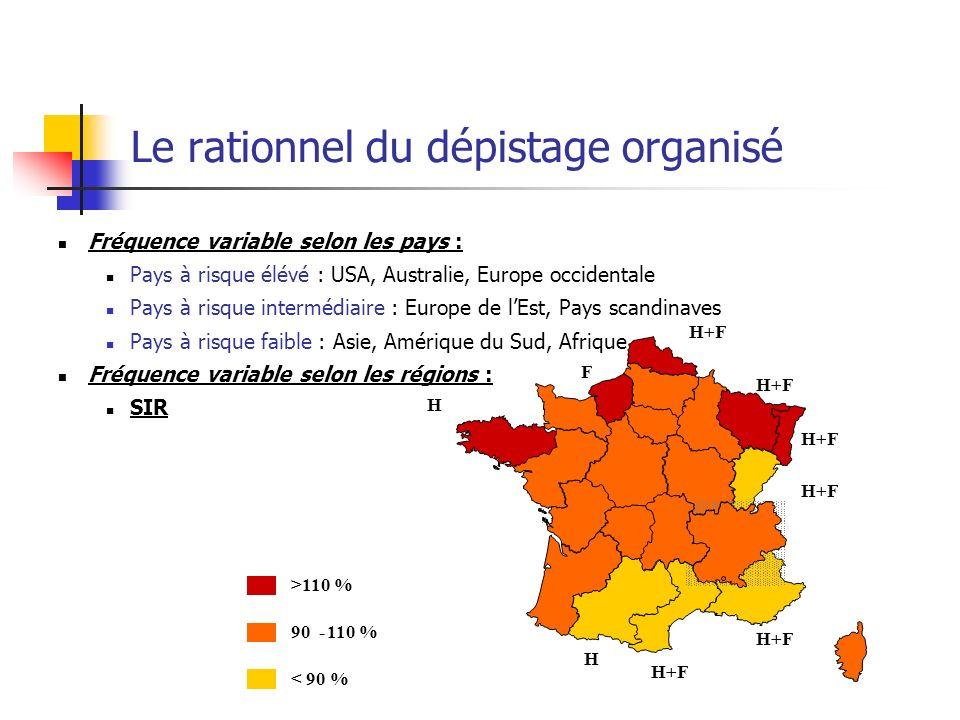 Le rationnel du dépistage organisé Résultats des études Nottingham (Angleterre) Fünen (Danemark) Bourgogne (France) Participation - Au moins un test - Première campagne - Répétition de test 60% 54% Toutes campagnes (3 à 6) 38% 67% 5 campagnes 46% 68% 53% 5 campagnes 37% Taux de positivité - Première campagne - Campagnes ultérieures 2.1% 1.3% 1.0% 1.1% 2.1% 1.3% VPP Cancer *11.5%12.2%11.4% Proportion cancer stade 1 - Population dépistée -Population témoin 20% 11% 22% 11% 29% 21% Durée du suivi7-8 ans10 ans9 ans RR** de décès par CCR0.85 (0.68-0.99) 0.82 (0.74-0.99) 0.86 (0.71-1.12) * Valeur prédictive positive **Risque relatif