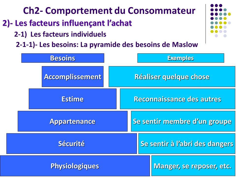 2-1) Les facteurs individuels 2-1-1)- Les besoins: La pyramide des besoins de Maslow Ch2- Comportement du Consommateur 2)- Les facteurs influençant la