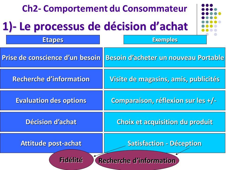 Ch2- Comportement du Consommateur 1)- Le processus de décision dachat Prise de conscience dun besoin Besoin dacheter un nouveau Portable EtapesExemple