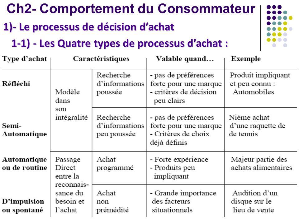 Ch2- Comportement du Consommateur 1)- Le processus de décision dachat 1-1) - Les Quatre types de processus dachat :