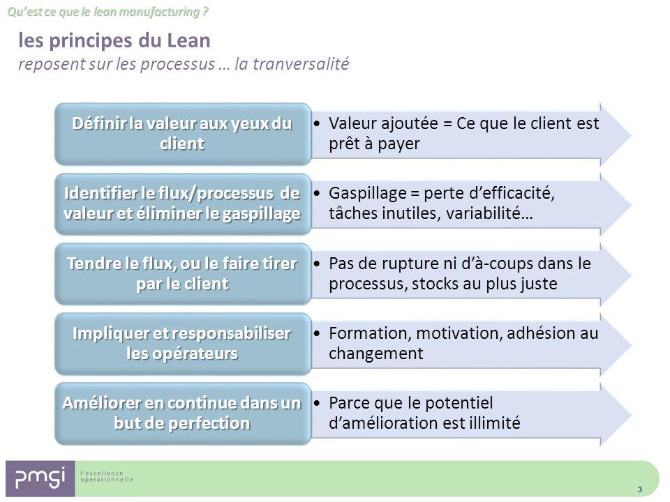 Quest ce que le lean manufacturing ? les principes du Lean reposent sur les processus … la tranversalité 3 Valeur ajoutée = Ce que le client est prêt