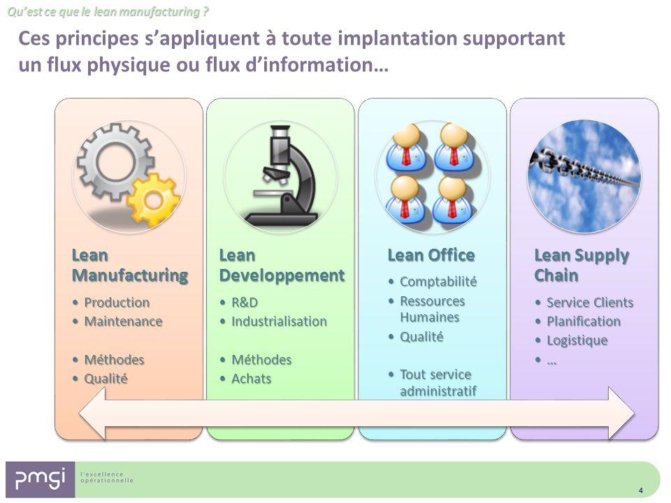 Quest ce que le lean manufacturing ? Ces principes sappliquent à toute implantation supportant un flux physique ou flux dinformation… 4 Lean Manufactu