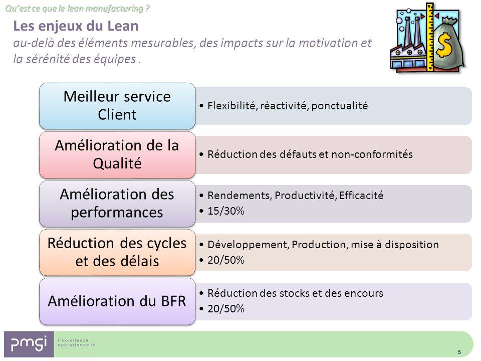 Flexibilité, réactivité, ponctualité Meilleur service Client Réduction des défauts et non-conformités Amélioration de la Qualité Rendements, Productiv