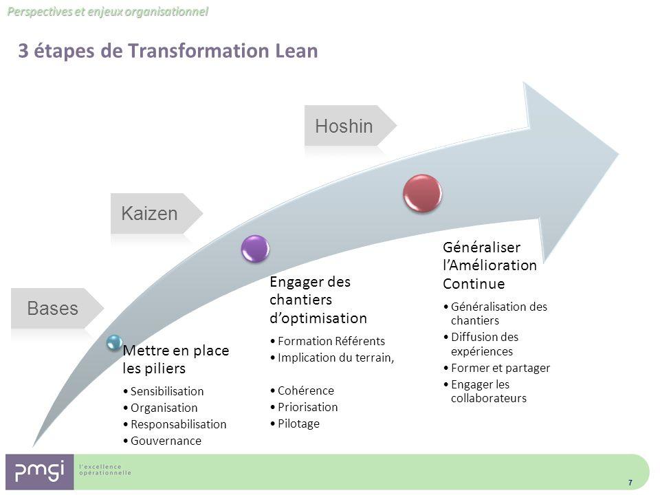 Perspectives et enjeux organisationnel 3 étapes de Transformation Lean 7