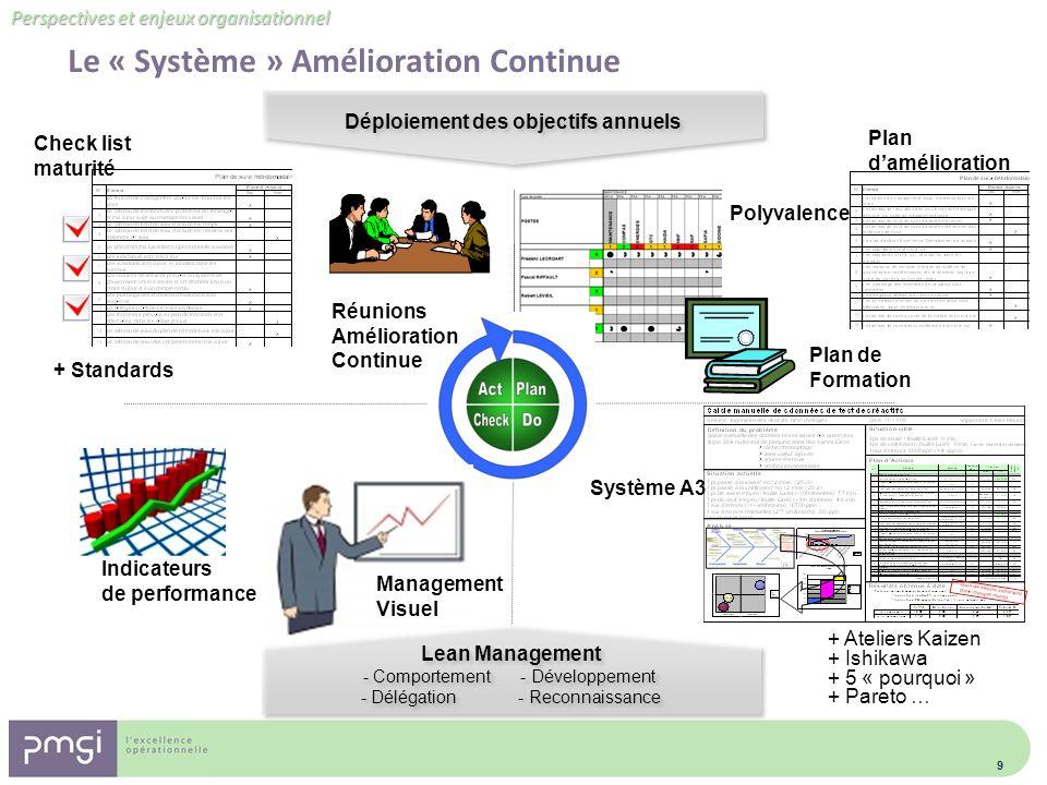 Perspectives et enjeux organisationnel Le « Système » Amélioration Continue 9 Lean Management - Comportement - Développement - Délégation - Reconnaiss