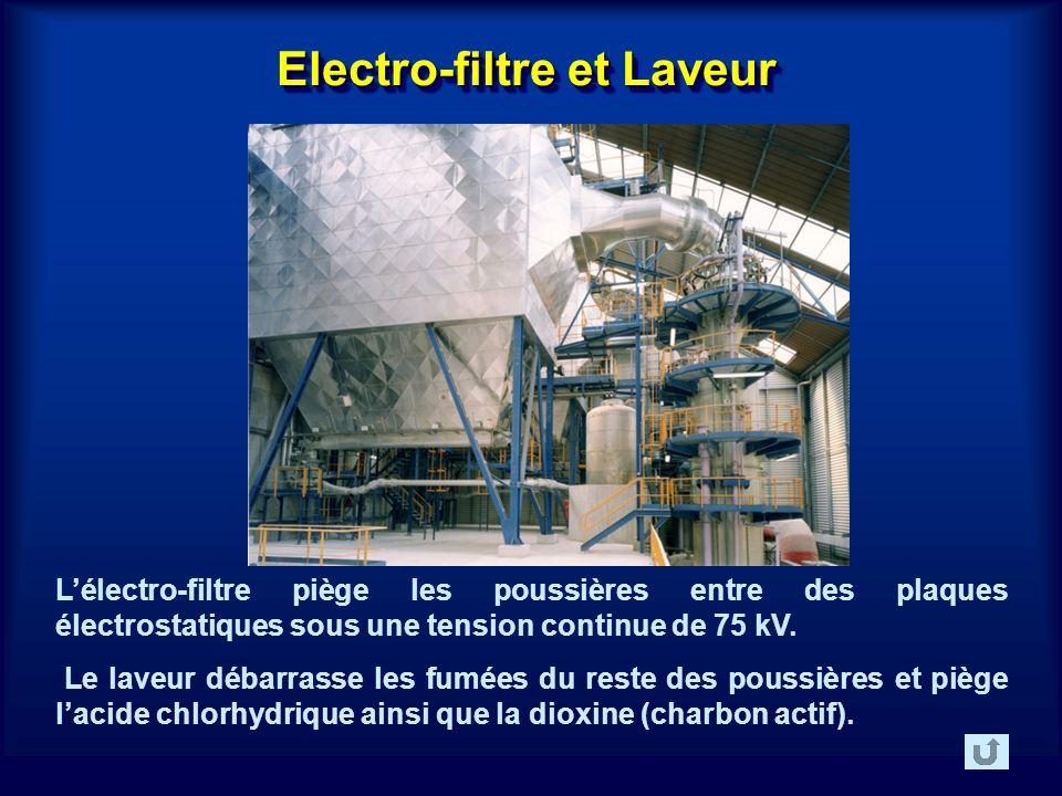 Electro-filtre et Laveur Lélectro-filtre piège les poussières entre des plaques électrostatiques sous une tension continue de 75 kV.