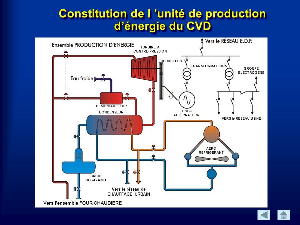 Constitution de l unité de production dénergie du CVD Vers lensemble FOUR CHAUDIERE TURBO ALTERNATEUR REDUCTEUR TURBINE A CONTRE-PRESSION BÂCHE DEGAZANTE AERO REFRIGERANT GROUPE ELECTROGENE TRANSFORMATEURS DESURHAUFFEUR CONDENSEUR VERS le RESEAU USINE Vers le réseau de CHAUFFAGE URBAIN