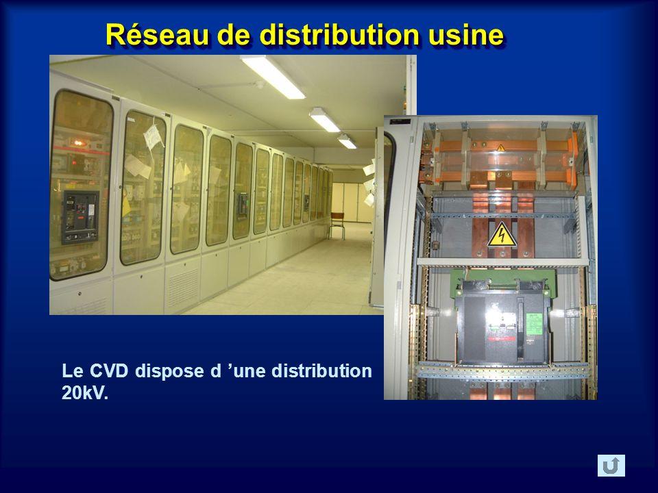 Réseau de distribution usine Le CVD dispose d une distribution 20kV.
