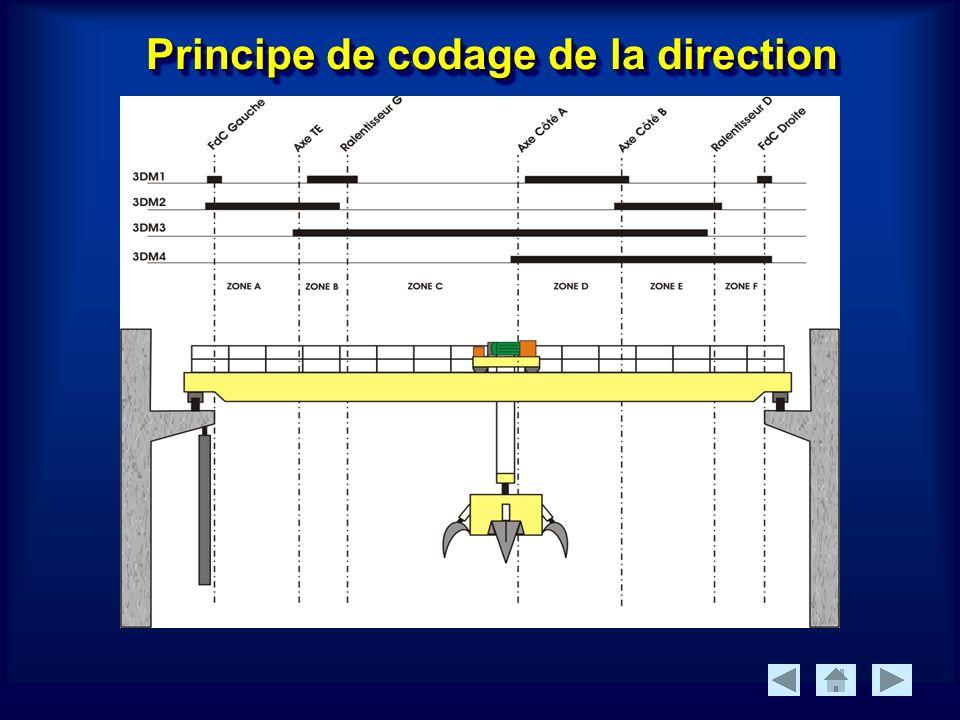 Principe de codage de la direction