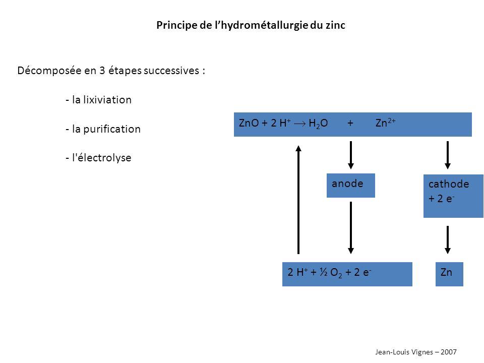 Jean-Louis Vignes – 2007 La lixiviation choix de la solution lixiviante - oxydes basiques - quel acide choisir .