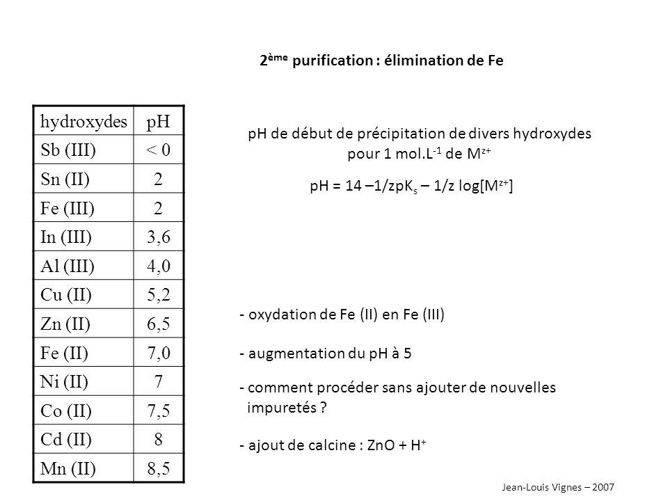 Jean-Louis Vignes – 2007 2 ème purification : élimination de Fe problème de la floculation de l hydroxyde de fer (III) - l hydroxyde de fer (III) reste en suspension stable - difficile à éliminer par décantation ou filtration - changement de la nature du précipité : procédé à la jarosite 6Fe 3+ + 4SO 4 2- + 2NH 4 + + 6H 2 O Fe 6 (OH) 12 (SO 4 ) 4 (NH 4 ) 2 + 12 H + la jarosite est le témoin de la présence d eau sur Mars