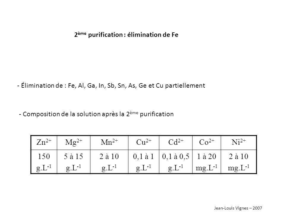 Jean-Louis Vignes – 2007 3 ème et dernière purification cémentation E°(V) Zn 2+ Zn H+H+ H2H2 Cu 2+ Cu Mn 2+ Mn Cd 2+ Cd Co 2+ Co Ni 2+ Ni - Comment réduire Cu 2+, Ni 2+, Co 2+, Cd 2+ sans apporter de nouvelles impuretés .