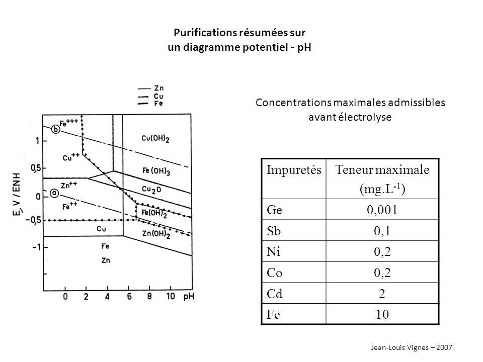 Jean-Louis Vignes – 2007 l électrolyse à la cathodeà l anode Zn 2+ + 2 e - ZnH 2 O 2 H + + ½ O 2 + 2 e - anode en Pbcathode en Al Al Zn 2+ Zn Al 2 O 3 Pb E°(V) H+H+ H2H2 Pb 2+ Pb H+H+ Pb 2+ + SO 4 2- PbSO 4
