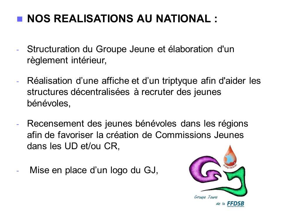 NOS REALISATIONS AU NATIONAL : - Structuration du Groupe Jeune et élaboration d'un règlement intérieur, - Réalisation dune affiche et dun triptyque af