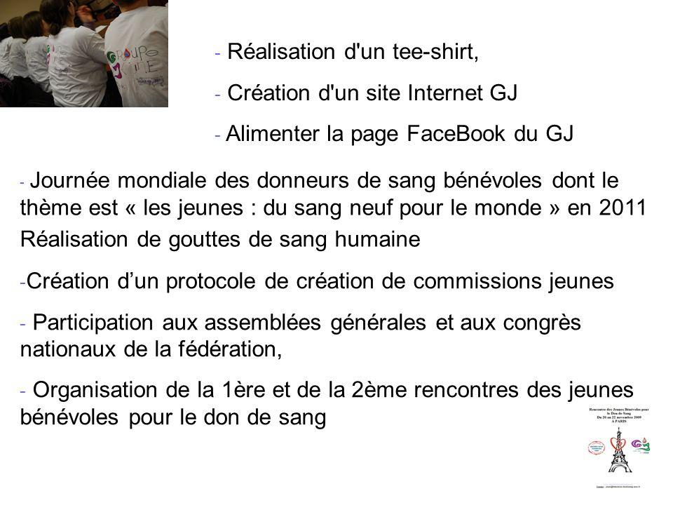 - Réalisation d un tee-shirt, - Création d un site Internet GJ - Alimenter la page FaceBook du GJ - Création dun protocole de création de commissions jeunes - Participation aux assemblées générales et aux congrès nationaux de la fédération, - Organisation de la 1ère et de la 2ème rencontres des jeunes bénévoles pour le don de sang - Journée mondiale des donneurs de sang bénévoles dont le thème est « les jeunes : du sang neuf pour le monde » en 2011 Réalisation de gouttes de sang humaine