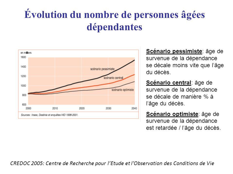 Évolution du nombre de personnes âgées dépendantes CREDOC 2005: Centre de Recherche pour lEtude et lObservation des Conditions de Vie Scénario pessimi