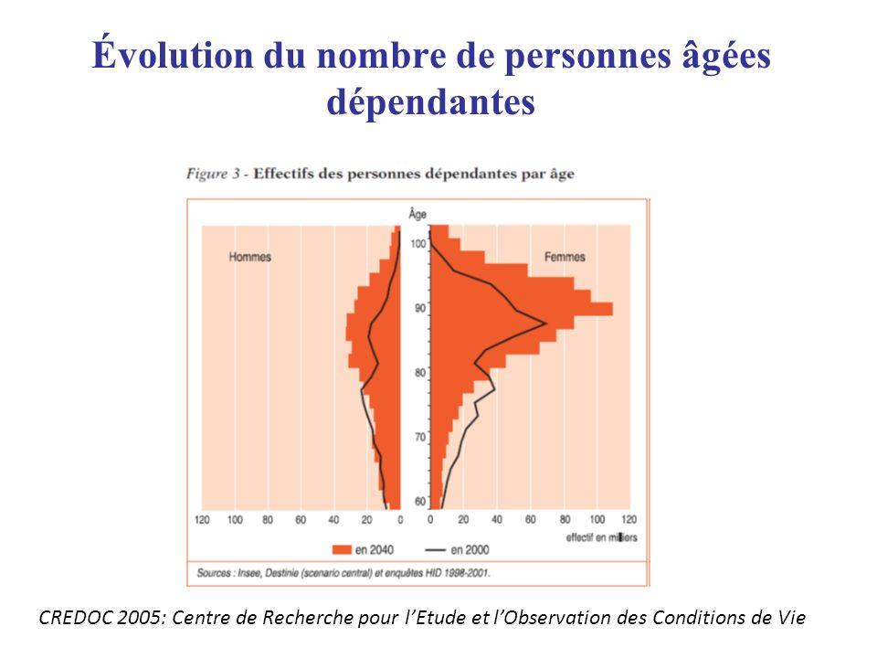 Évolution du nombre de personnes âgées dépendantes CREDOC 2005: Centre de Recherche pour lEtude et lObservation des Conditions de Vie