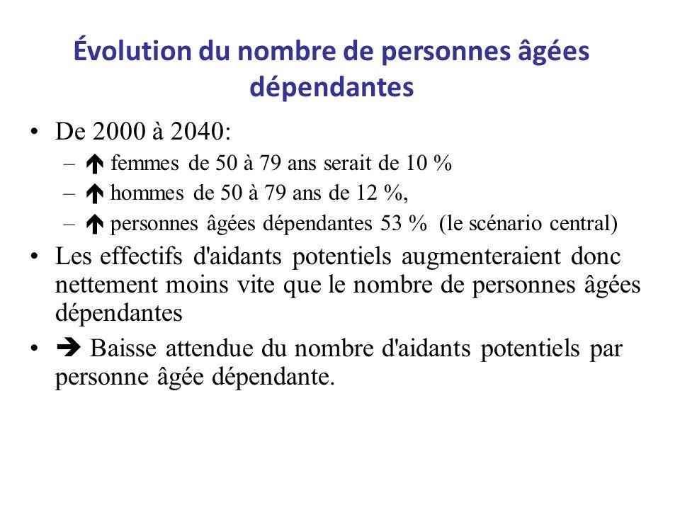 De 2000 à 2040: – femmes de 50 à 79 ans serait de 10 % – hommes de 50 à 79 ans de 12 %, – personnes âgées dépendantes 53 % (le scénario central) Les e