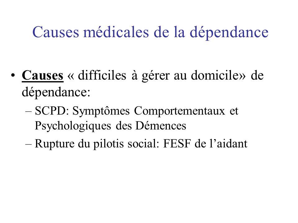 Causes médicales de la dépendance Causes « difficiles à gérer au domicile» de dépendance: –SCPD: Symptômes Comportementaux et Psychologiques des Démen