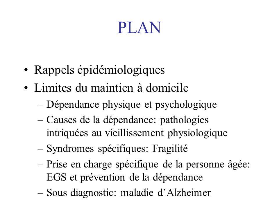 PLAN Rappels épidémiologiques Limites du maintien à domicile –Dépendance physique et psychologique –Causes de la dépendance: pathologies intriquées au