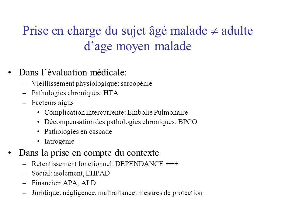 Dans lévaluation médicale: –Vieillissement physiologique: sarcopénie –Pathologies chroniques: HTA –Facteurs aigus Complication intercurrente: Embolie