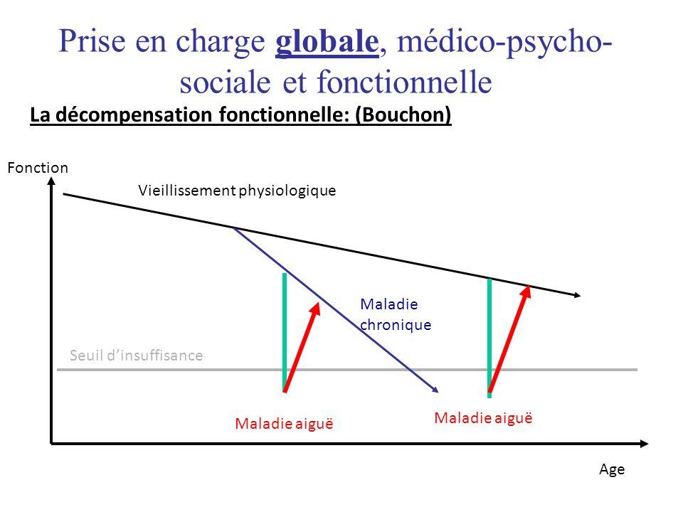 La décompensation fonctionnelle: (Bouchon) Seuil dinsuffisance Vieillissement physiologique Maladie aiguë Maladie chronique Age Fonction Maladie aiguë