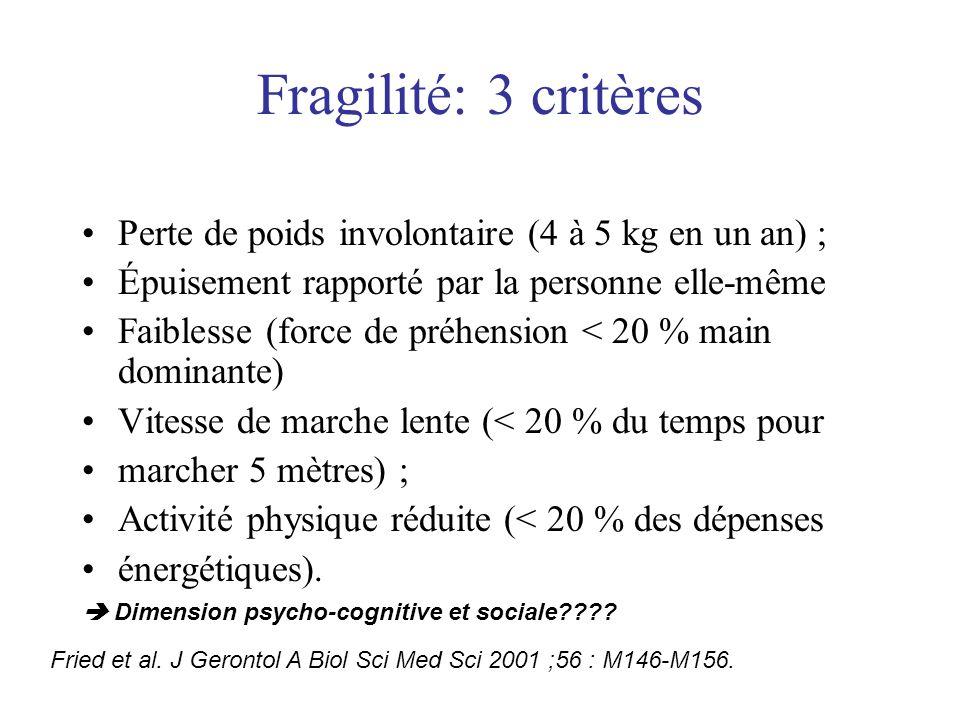 Fragilité: 3 critères Perte de poids involontaire (4 à 5 kg en un an) ; Épuisement rapporté par la personne elle-même Faiblesse (force de préhension <