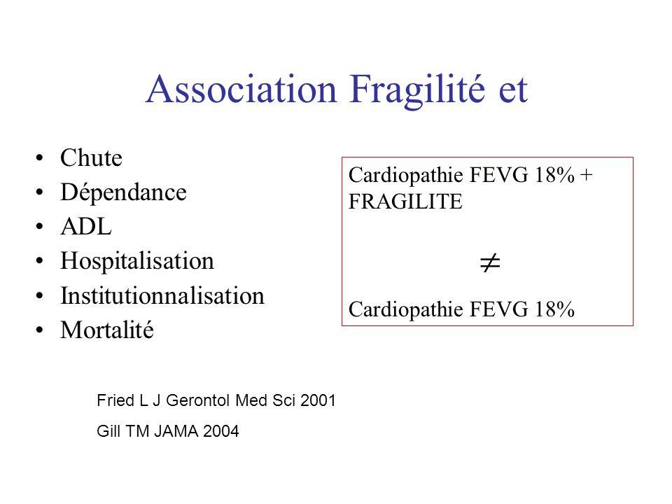 Association Fragilité et Chute Dépendance ADL Hospitalisation Institutionnalisation Mortalité Fried L J Gerontol Med Sci 2001 Gill TM JAMA 2004 Cardio