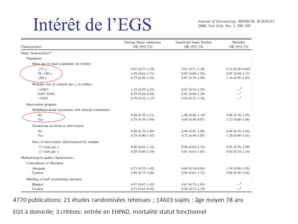 Intérêt de lEGS 4770 publications: 21 études randomisées retenues ; 14603 sujets : âge moyen 78 ans EGS à domicile; 3 critères: entrée en EHPAD, morta