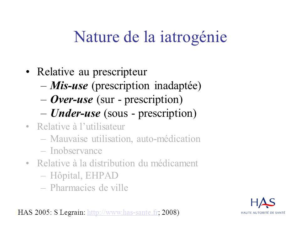 Nature de la iatrogénie Relative au prescripteur –Mis-use (prescription inadaptée) –Over-use (sur - prescription) –Under-use (sous - prescription) Rel