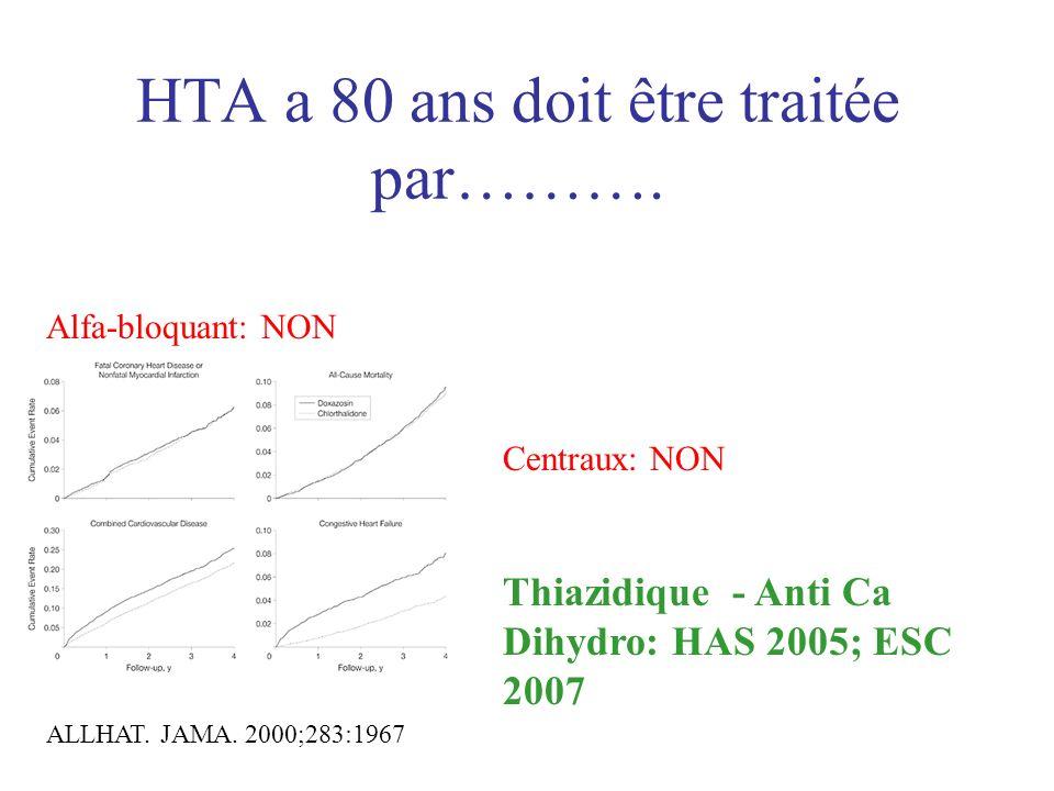 HTA a 80 ans doit être traitée par………. Alfa-bloquant: NON ALLHAT. JAMA. 2000;283:1967 Centraux: NON Thiazidique - Anti Ca Dihydro: HAS 2005; ESC 2007