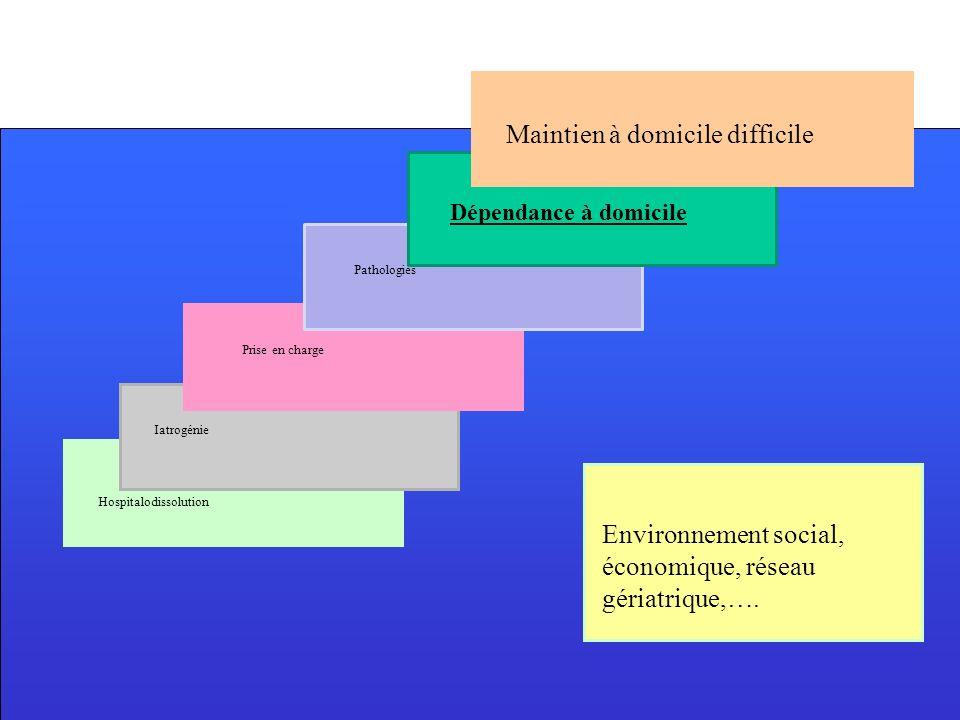 Dépendance à domicile Iatrogénie Hospitalodissolution Prise en charge Pathologies Environnement social, économique, réseau gériatrique,…. Maintien à d