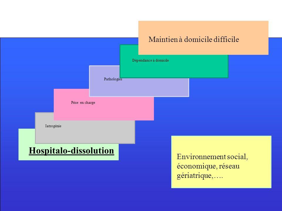 Dépendance à domicile Iatrogénie Hospitalo-dissolution Prise en charge Pathologies Environnement social, économique, réseau gériatrique,…. Maintien à