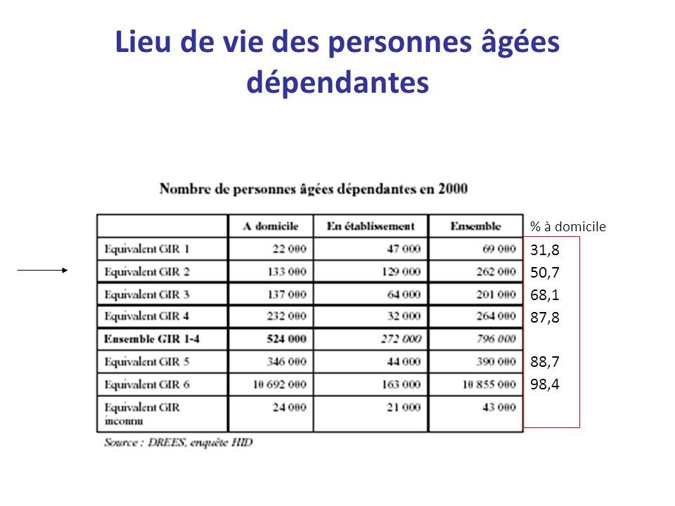 Lieu de vie des personnes âgées dépendantes 31,8 50,7 68,1 87,8 88,7 98,4 % à domicile