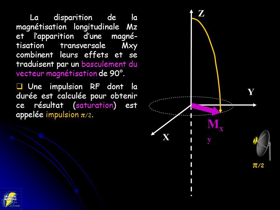 IMAGERIEMEDICALE La disparition de la magnétisation longitudinale Mz et lapparition dune magné- tisation transversale Mxy combinent leurs effets et se