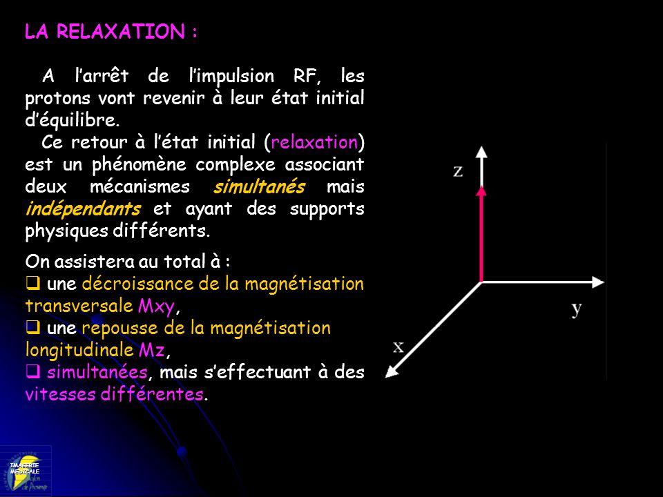 IMAGERIEMEDICALE LA RELAXATION : A larrêt de limpulsion RF, les protons vont revenir à leur état initial déquilibre. Ce retour à létat initial (relaxa