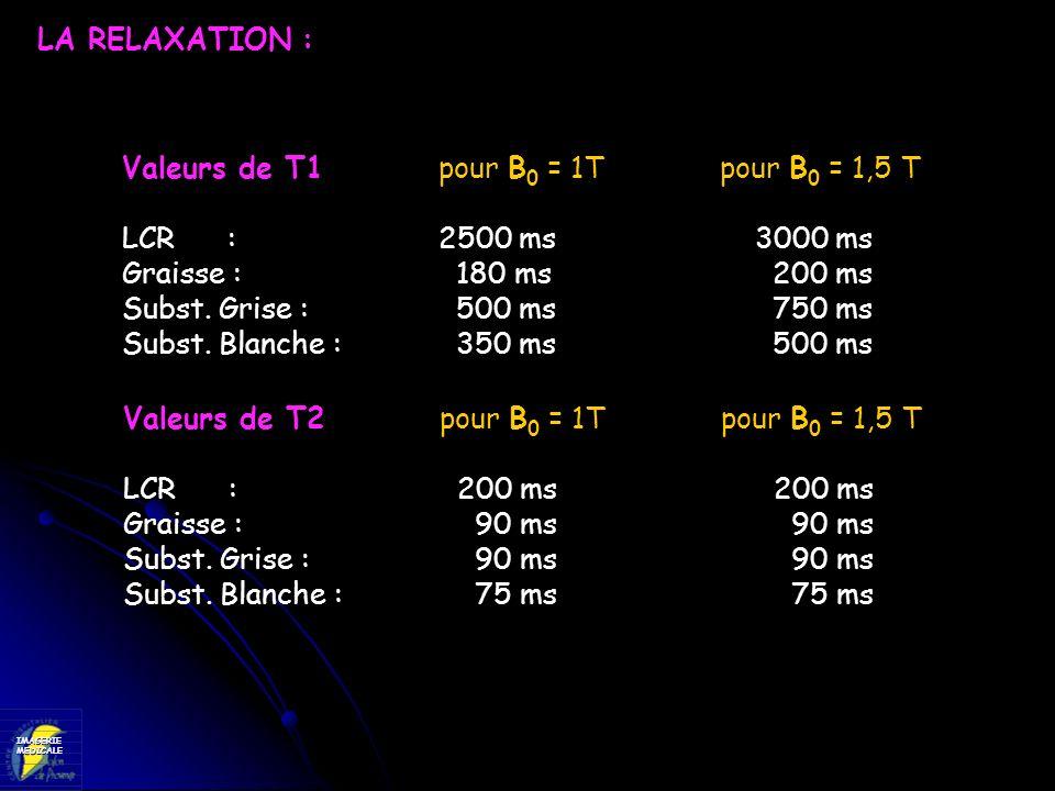 IMAGERIEMEDICALE Valeurs de T1 pour B 0 = 1T pour B 0 = 1,5 T LCR:2500 ms3000 ms Graisse : 180 ms 200 ms Subst. Grise : 500 ms 750 ms Subst. Blanche :