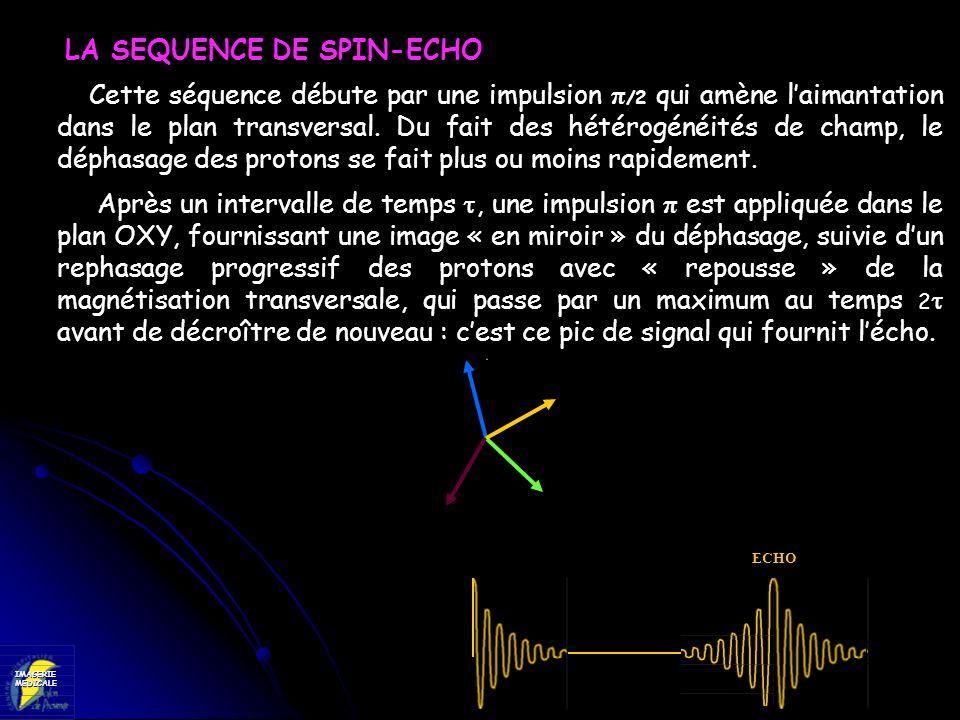 IMAGERIEMEDICALE π / 2 ππππππππ ECHO LA SEQUENCE DE SPIN-ECHO Cette séquence débute par une impulsion π /2 qui amène laimantation dans le plan transve