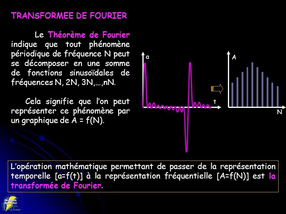 IMAGERIEMEDICALE TRANSFORMEE DE FOURIER Le Théorème de Fourier indique que tout phénomène périodique de fréquence N peut se décomposer en une somme de