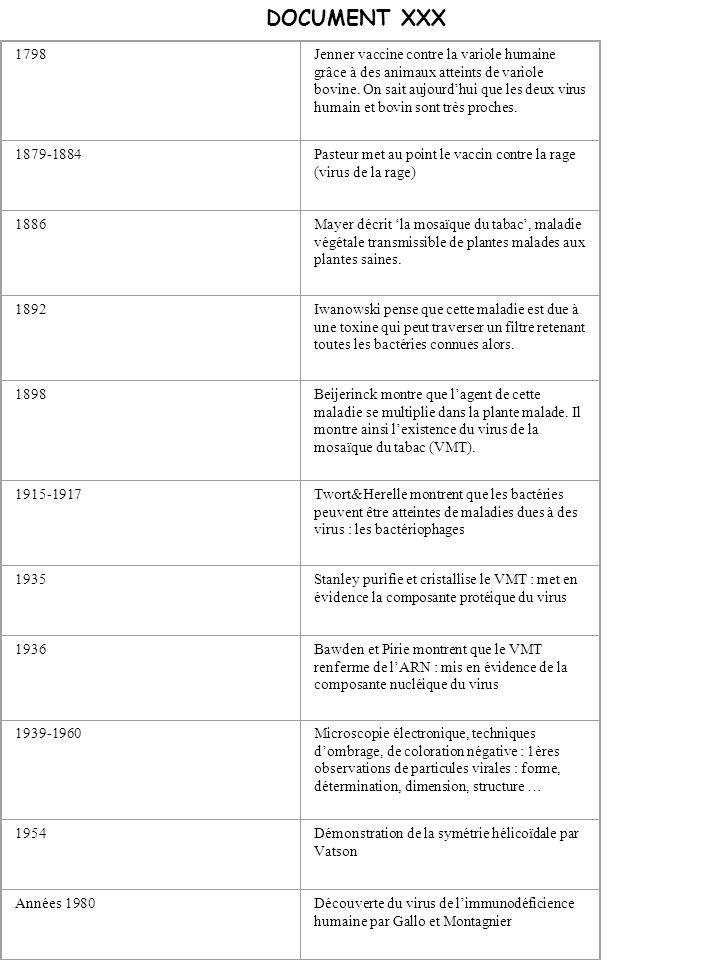 DOCUMENT XXX 1798Jenner vaccine contre la variole humaine grâce à des animaux atteints de variole bovine. On sait aujourdhui que les deux virus humain