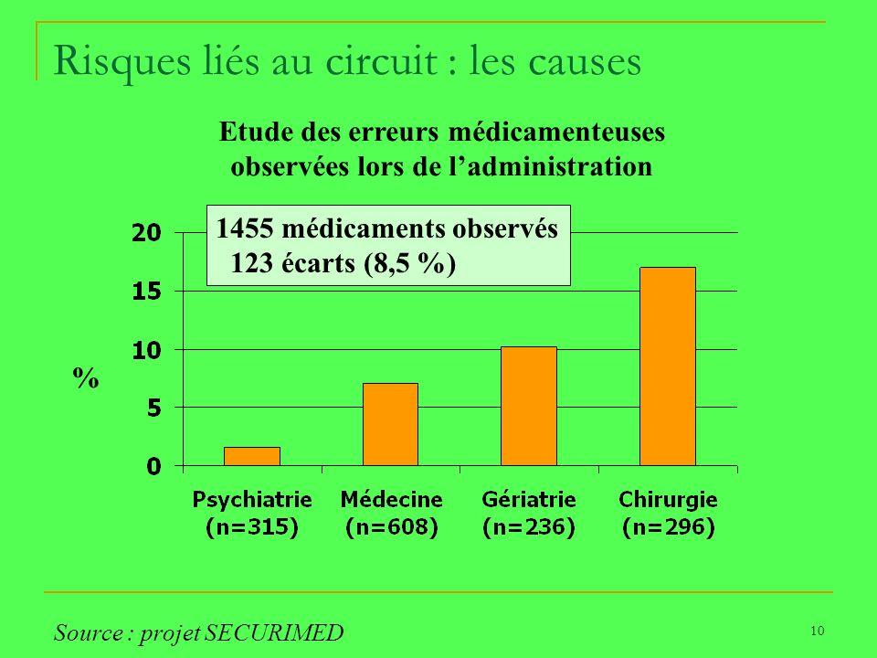 10 Risques liés au circuit : les causes Etude des erreurs médicamenteuses observées lors de ladministration % Source : projet SECURIMED 1455 médicamen