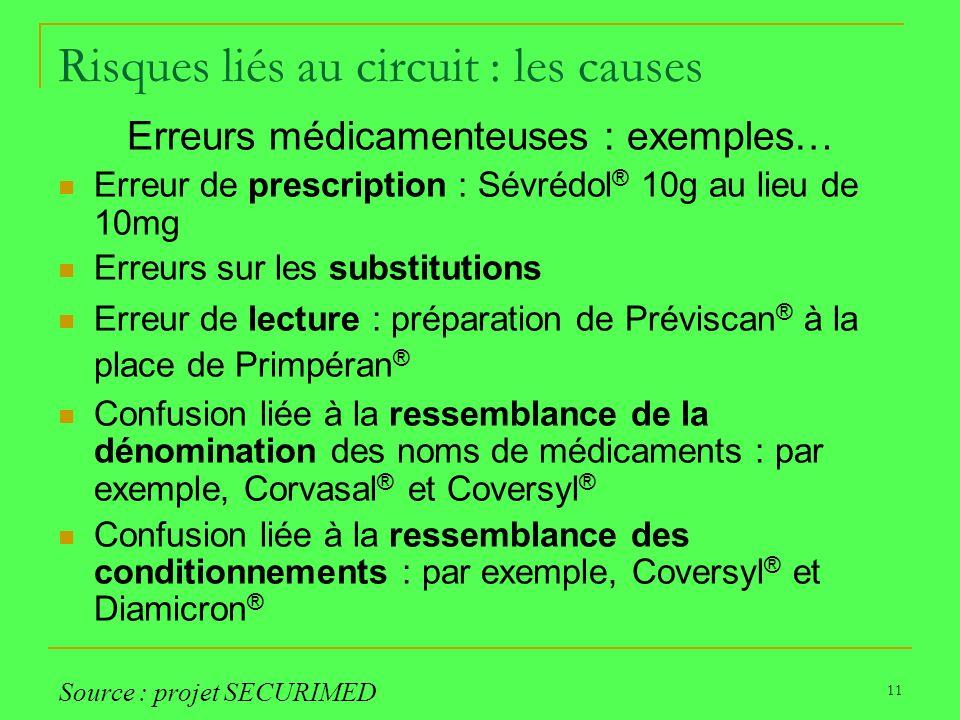 11 Risques liés au circuit : les causes Erreurs médicamenteuses : exemples… Erreur de prescription : Sévrédol ® 10g au lieu de 10mg Erreurs sur les su