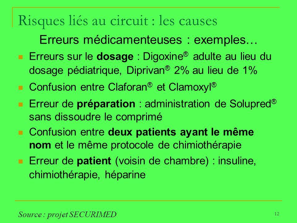 12 Risques liés au circuit : les causes Erreurs médicamenteuses : exemples… Erreurs sur le dosage : Digoxine ® adulte au lieu du dosage pédiatrique, D