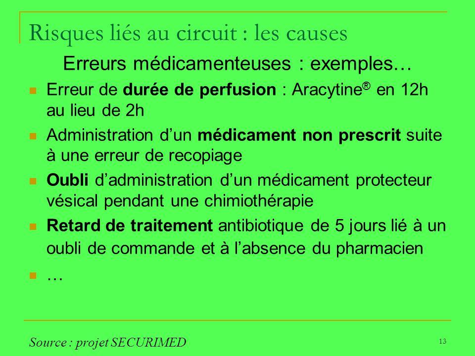 13 Risques liés au circuit : les causes Erreurs médicamenteuses : exemples… Erreur de durée de perfusion : Aracytine ® en 12h au lieu de 2h Administra
